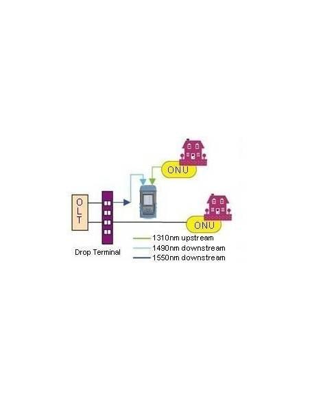 Уред за имерване на PON мрежи, 1310-1490-1550 nm черно бял дисплей MegaF - 2