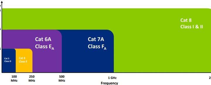 Категория 8 кабелни системи